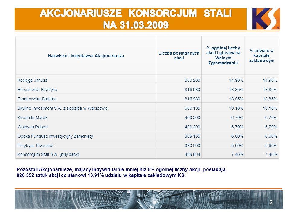 2 Pozostali Akcjonariusze, mający indywidualnie mniej niż 5% ogólnej liczby akcji, posiadają 820 552 sztuk akcji co stanowi 13,91% udziału w kapitale zakładowym KS.