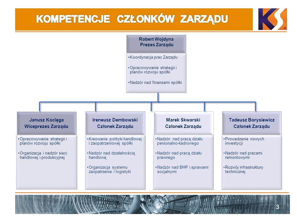 3 Janusz Koclęga Wiceprezes Zarządu Opracowywanie strategii i planów rozwoju spółki Organizacja i nadzór sieci handlowej i produkcyjnej Ireneusz Dembo