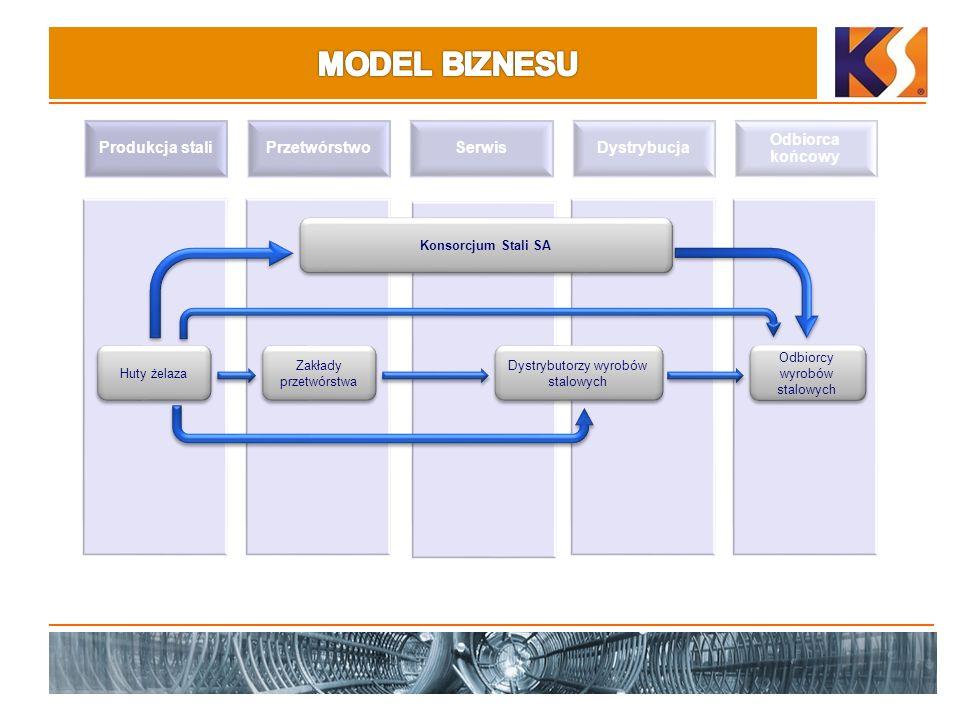 Produkcja staliPrzetwórstwoSerwisDystrybucja Odbiorca końcowy Huty żelaza Konsorcjum Stali SA Dystrybutorzy wyrobów stalowych Odbiorcy wyrobów stalowych Zakłady przetwórstwa
