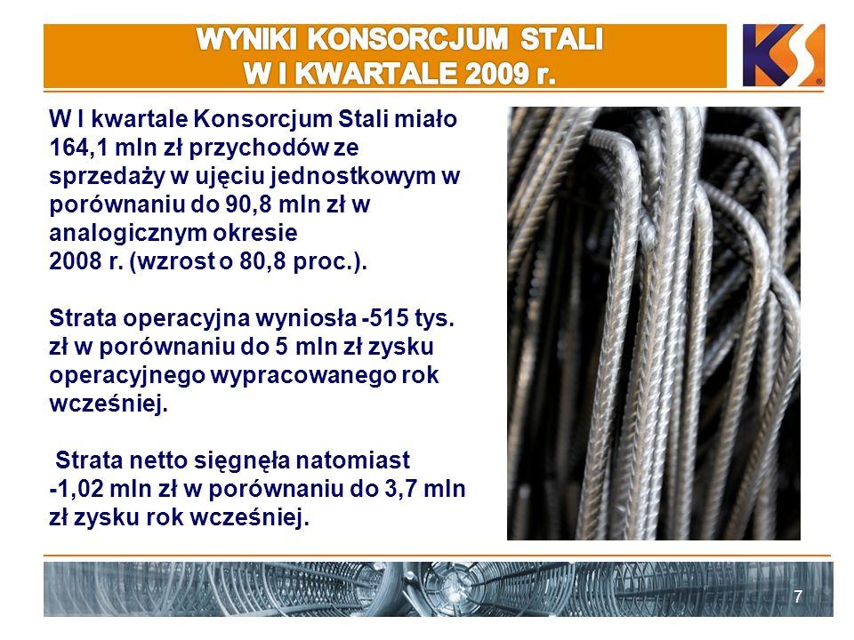 7 W I kwartale Konsorcjum Stali miało 164,1 mln zł przychodów ze sprzedaży w ujęciu jednostkowym w porównaniu do 90,8 mln zł w analogicznym okresie 2008 r.