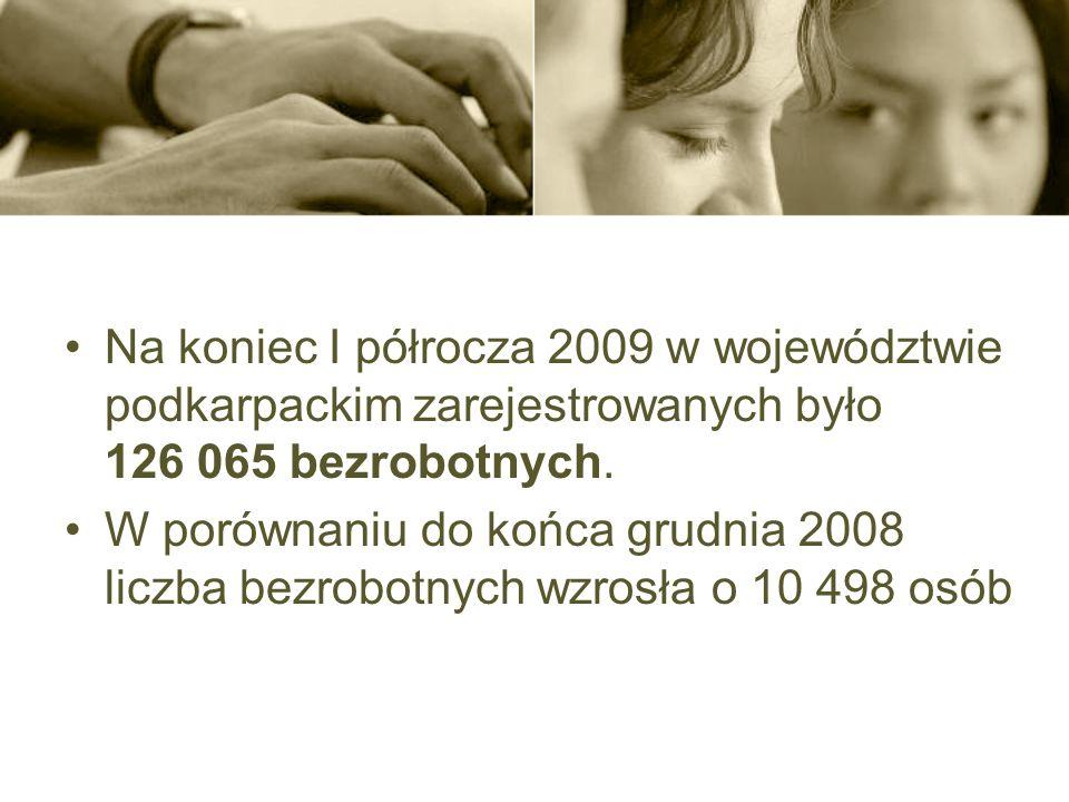 Na koniec I półrocza 2009 w województwie podkarpackim zarejestrowanych było 126 065 bezrobotnych.