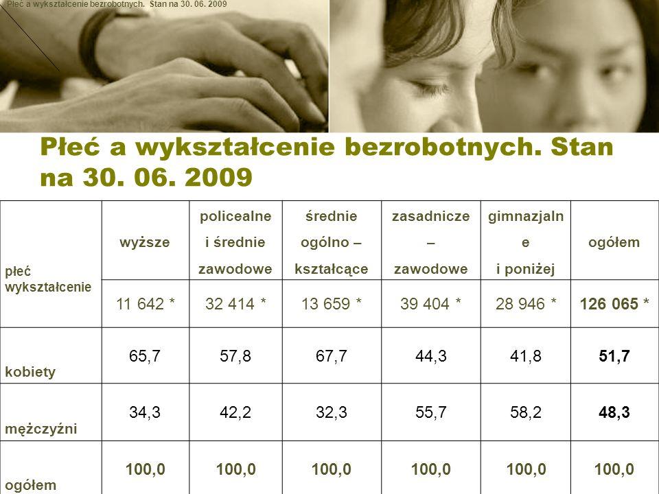 Płeć a wykształcenie bezrobotnych.Stan na 30. 06.