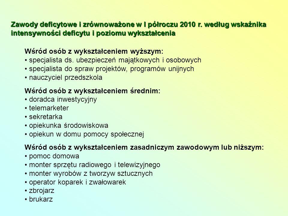 Zawody deficytowe i zrównoważone w I półroczu 2010 r.