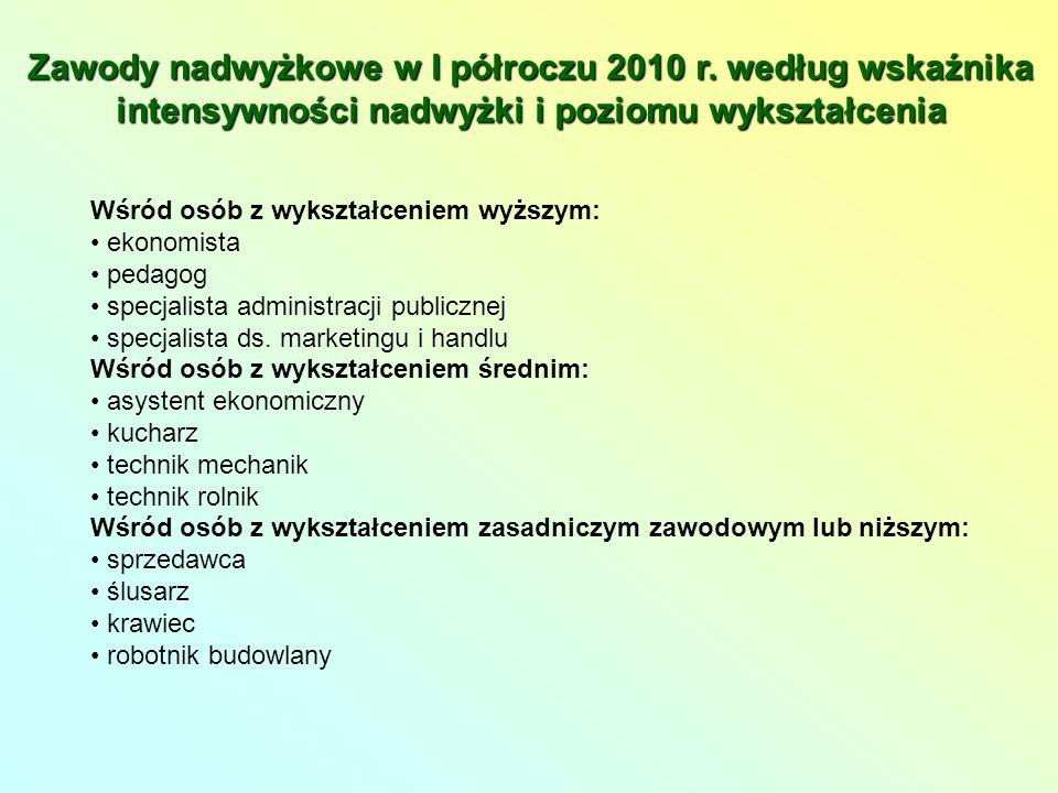 Zawody nadwyżkowe w I półroczu 2010 r.