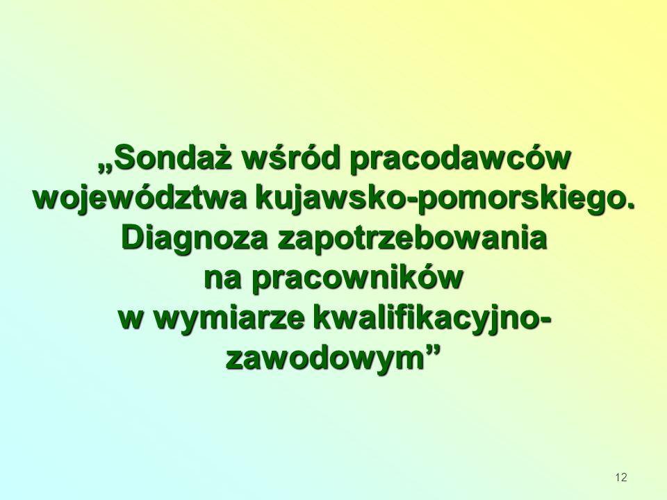 Sondaż wśród pracodawców województwa kujawsko-pomorskiego.