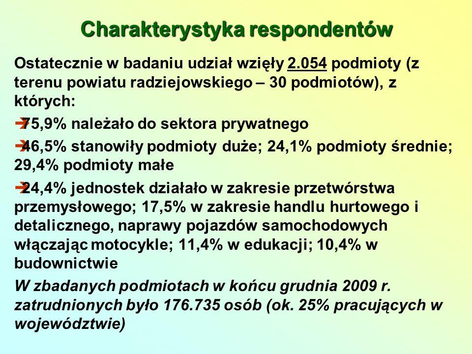 Charakterystyka respondentów Ostatecznie w badaniu udział wzięły 2.054 podmioty (z terenu powiatu radziejowskiego – 30 podmiotów), z których: 75,9% należało do sektora prywatnego 46,5% stanowiły podmioty duże; 24,1% podmioty średnie; 29,4% podmioty małe 24,4% jednostek działało w zakresie przetwórstwa przemysłowego; 17,5% w zakresie handlu hurtowego i detalicznego, naprawy pojazdów samochodowych włączając motocykle; 11,4% w edukacji; 10,4% w budownictwie W zbadanych podmiotach w końcu grudnia 2009 r.