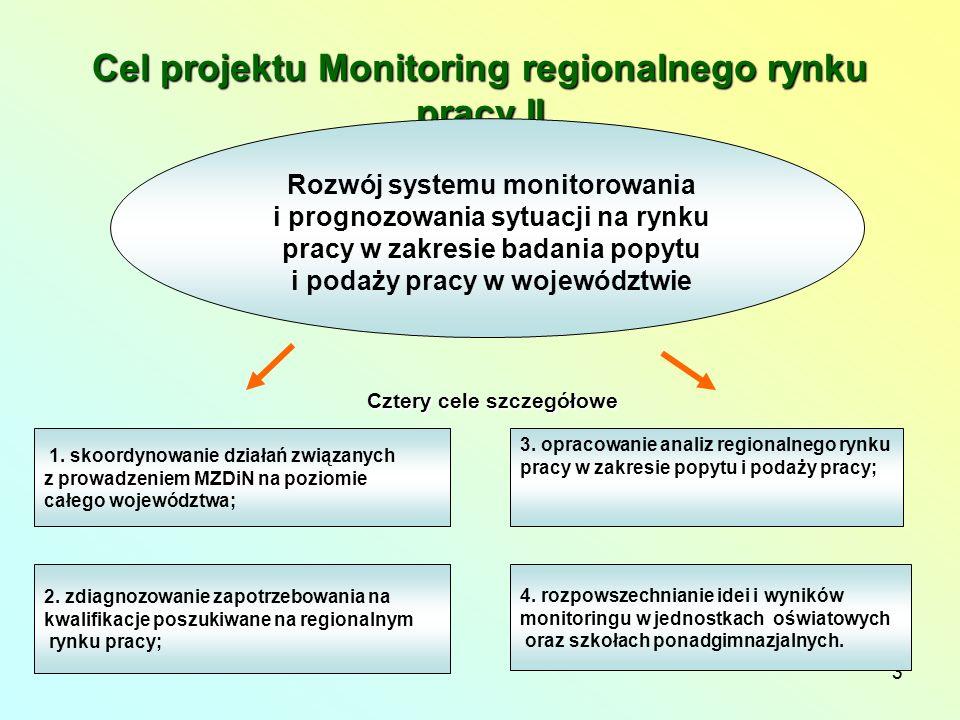 3 Cel projektu Monitoring regionalnego rynku pracy II Rozwój systemu monitorowania i prognozowania sytuacji na rynku pracy w zakresie badania popytu i podaży pracy w województwie 1.