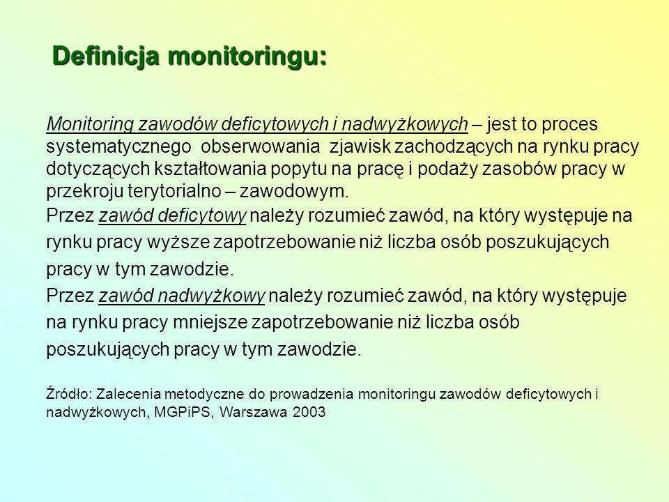 Definicja monitoringu: Monitoring zawodów deficytowych i nadwyżkowych – jest to proces systematycznego obserwowania zjawisk zachodzących na rynku pracy dotyczących kształtowania popytu na pracę i podaży zasobów pracy w przekroju terytorialno – zawodowym.