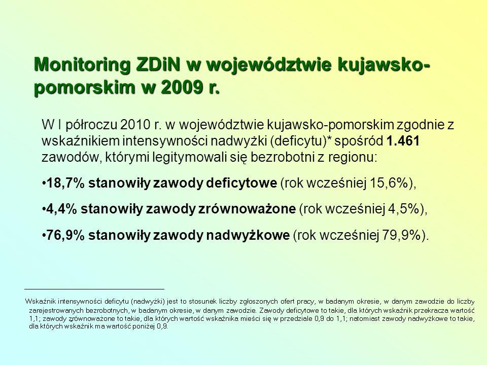 Monitoring ZDiN w województwie kujawsko- pomorskim w 2009 r.