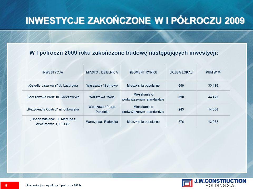 9 INWESTYCJE ZAKOŃCZONE W I PÓŁROCZU 2009 W I półroczu 2009 roku zakończono budowę następujących inwestycji: INWESTYCJAMIASTO / DZIELNICASEGMENT RYNKULICZBA LOKALI PUM W M 2 Osiedle Lazurowa ul.