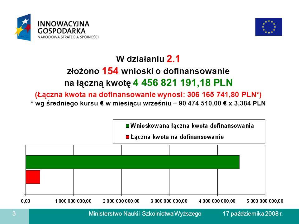Ministerstwo Nauki i Szkolnictwa Wyższego 3 17 października 2008 r. W działaniu 2.1 złożono 154 wnioski o dofinansowanie na łączną kwotę 4 456 821 191