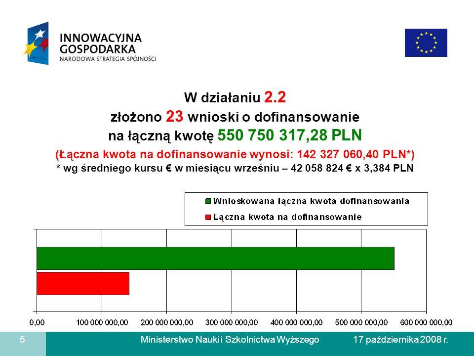 Ministerstwo Nauki i Szkolnictwa Wyższego W działaniu 2.2 złożono 23 wnioski o dofinansowanie na łączną kwotę 550 750 317,28 PLN (Łączna kwota na dofi