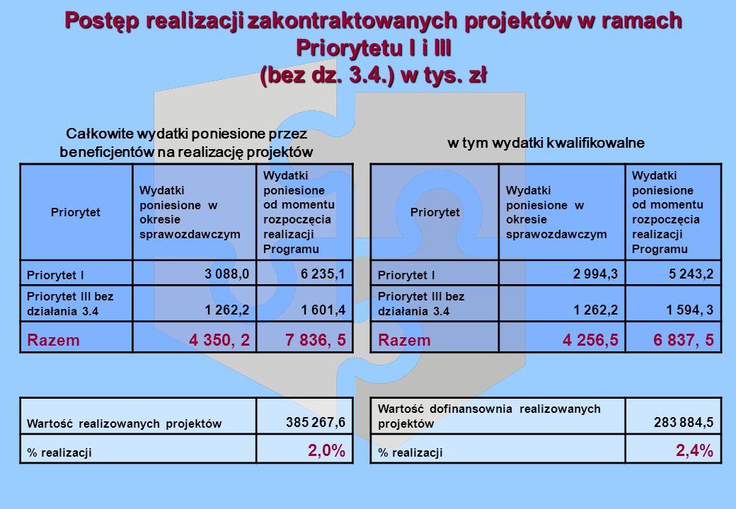 Postęp realizacji zakontraktowanych projektów w ramach Priorytetu I i III (bez dz.