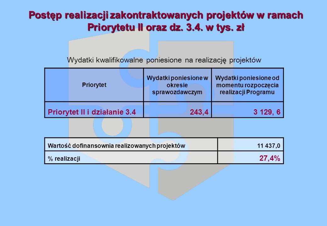 Postęp realizacji zakontraktowanych projektów w ramach Priorytetu II oraz dz.
