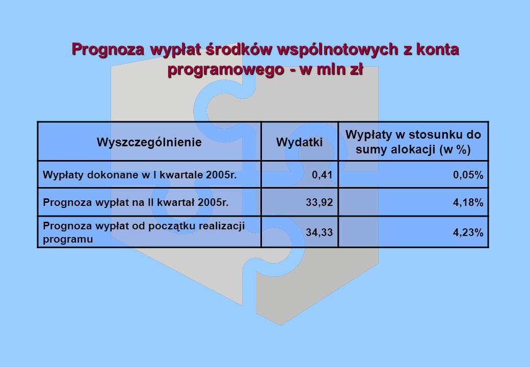 Prognoza wypłat środków wspólnotowych z konta programowego - w mln zł WyszczególnienieWydatki Wypłaty w stosunku do sumy alokacji (w %) Wypłaty dokonane w I kwartale 2005r.0,410,05% Prognoza wypłat na II kwartał 2005r.33,924,18% Prognoza wypłat od początku realizacji programu 34,334,23%