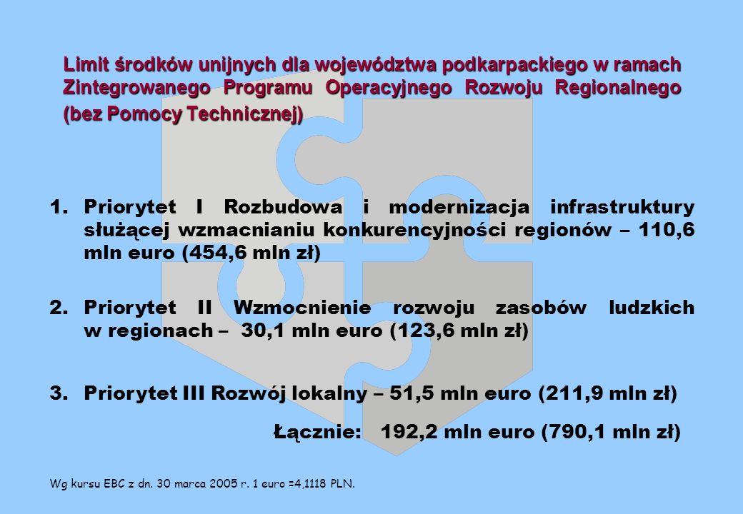 Harmonogram występowania przez beneficjentów z wnioskami o płatność dla zakontraktowanych projektów w tys.