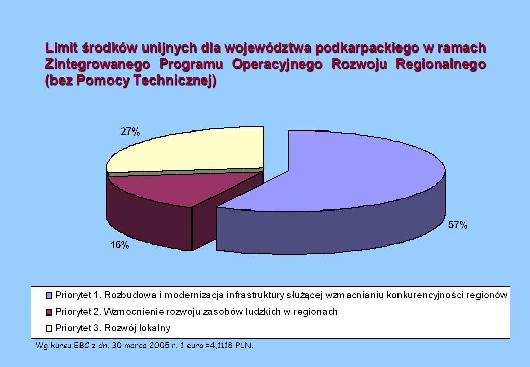 Limit środków unijnych dla województwa podkarpackiego w ramach Zintegrowanego Programu Operacyjnego Rozwoju Regionalnego (bez Pomocy Technicznej) Wg kursu EBC z dn.