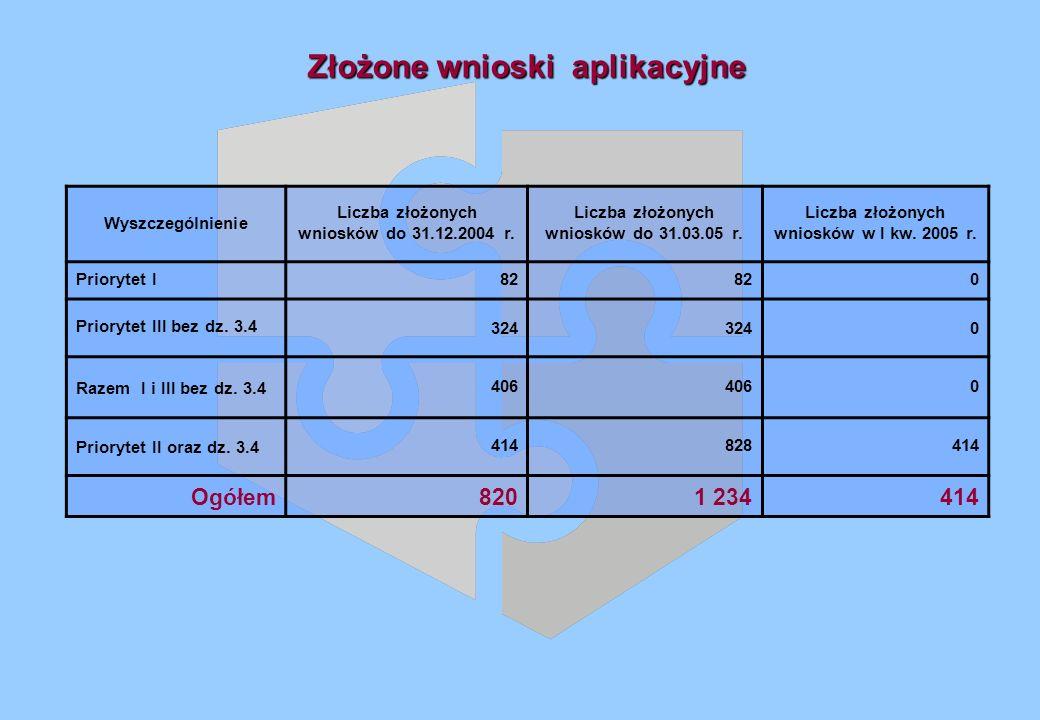 Złożone wnioski aplikacyjne Wyszczególnienie Liczba złożonych wniosków do 31.12.2004 r.