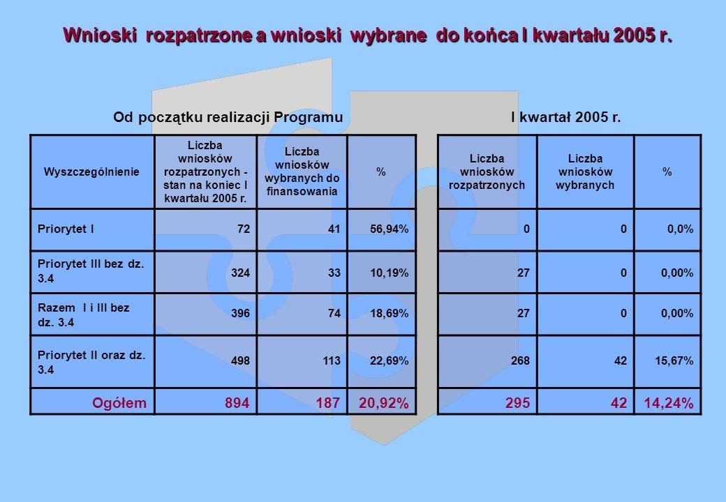 Wnioski rozpatrzone a wnioski wybrane do końca I kwartału 2005 r.