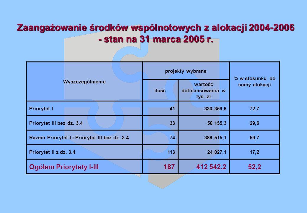 Zaangażowanie środków wspólnotowych z alokacji 2004-2006 - stan na 31 marca 2005 r.
