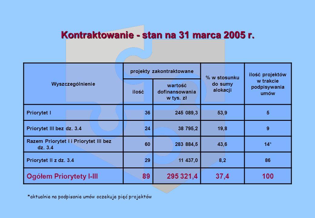 Kontraktowanie - stan na 31 marca 2005 r.