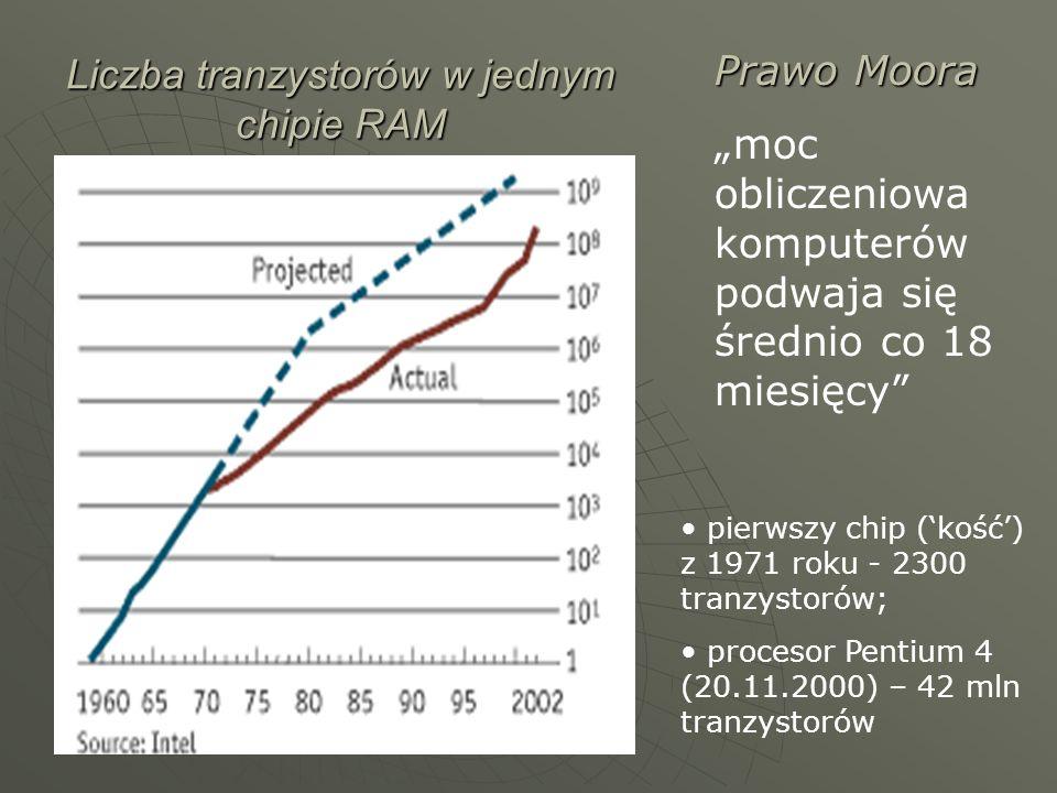 Liczba tranzystorów w jednym chipie RAM Prawo Moora moc obliczeniowa komputerów podwaja się średnio co 18 miesięcy pierwszy chip (kość) z 1971 roku -