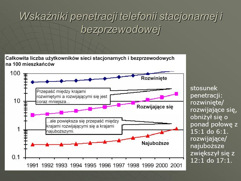 Wskaźniki penetracji telefonii stacjonarnej i bezprzewodowej stosunek penetracji: rozwinięte/ rozwijające się, obniżył się o ponad połowę z 15:1 do 6: