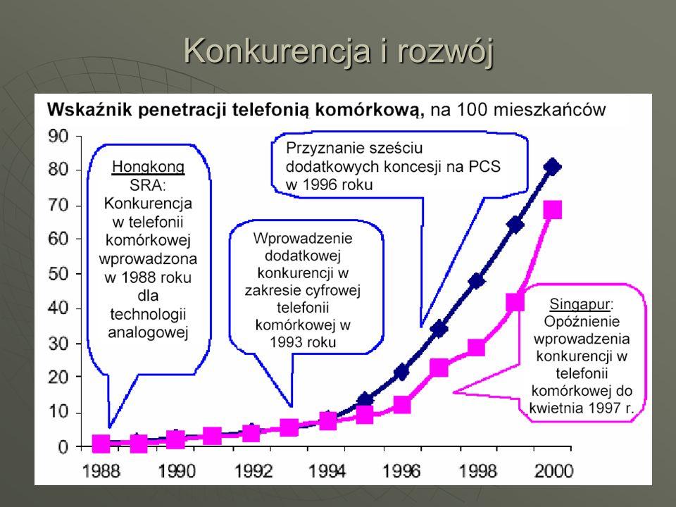 Konkurencja i rozwój