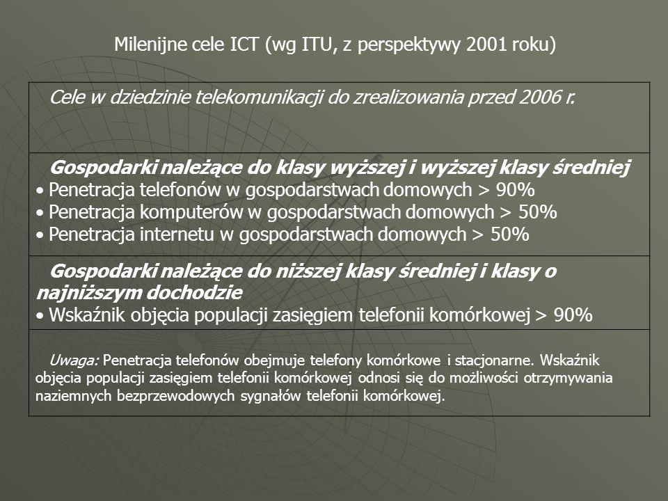 Milenijne cele ICT (wg ITU, z perspektywy 2001 roku) Cele w dziedzinie telekomunikacji do zrealizowania przed 2006 r. Gospodarki należące do klasy wyż