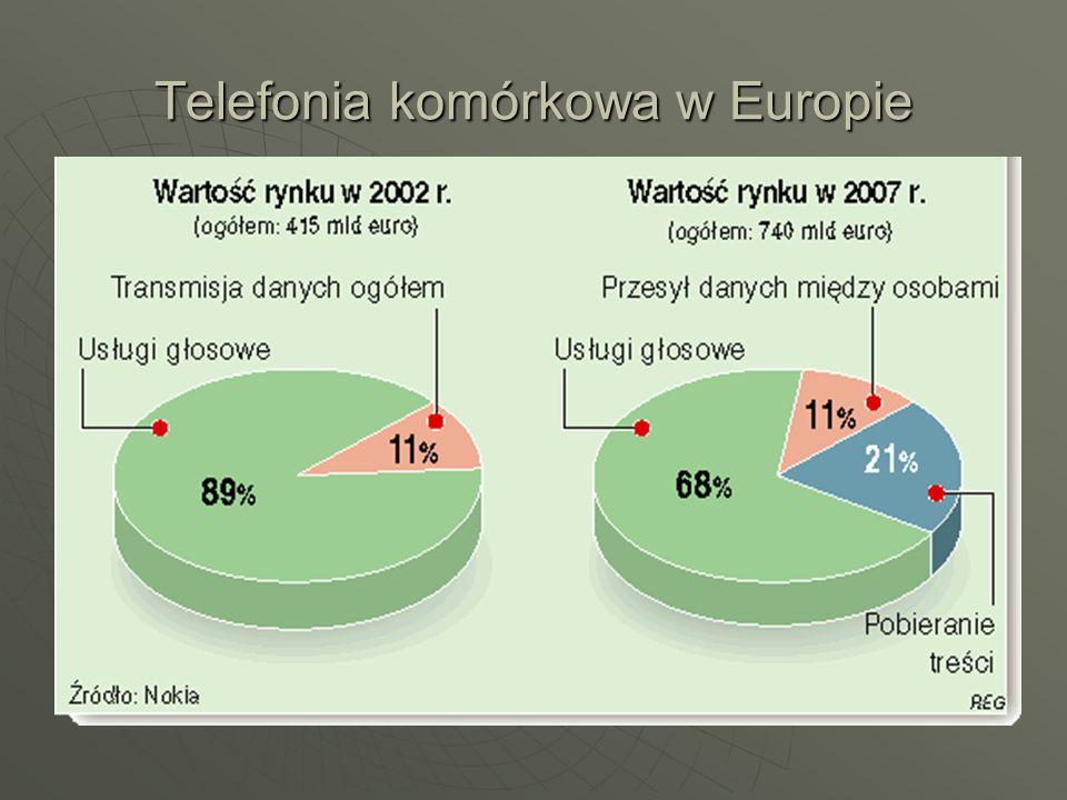 Telefonia komórkowa w Europie