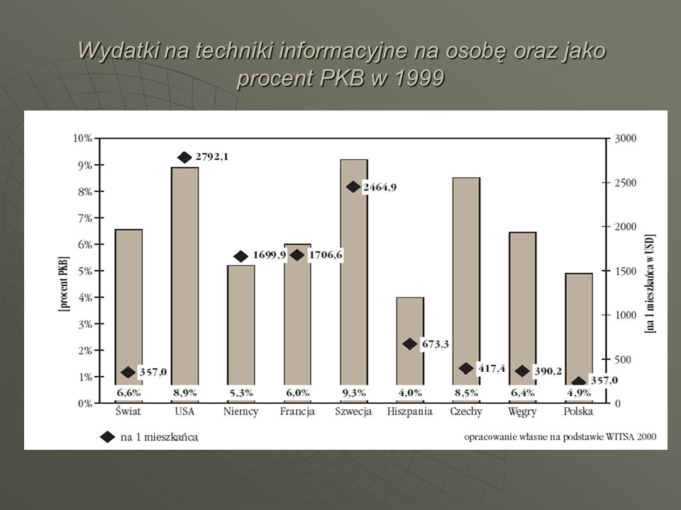 Wydatki na techniki informacyjne na osobę oraz jako procent PKB w 1999