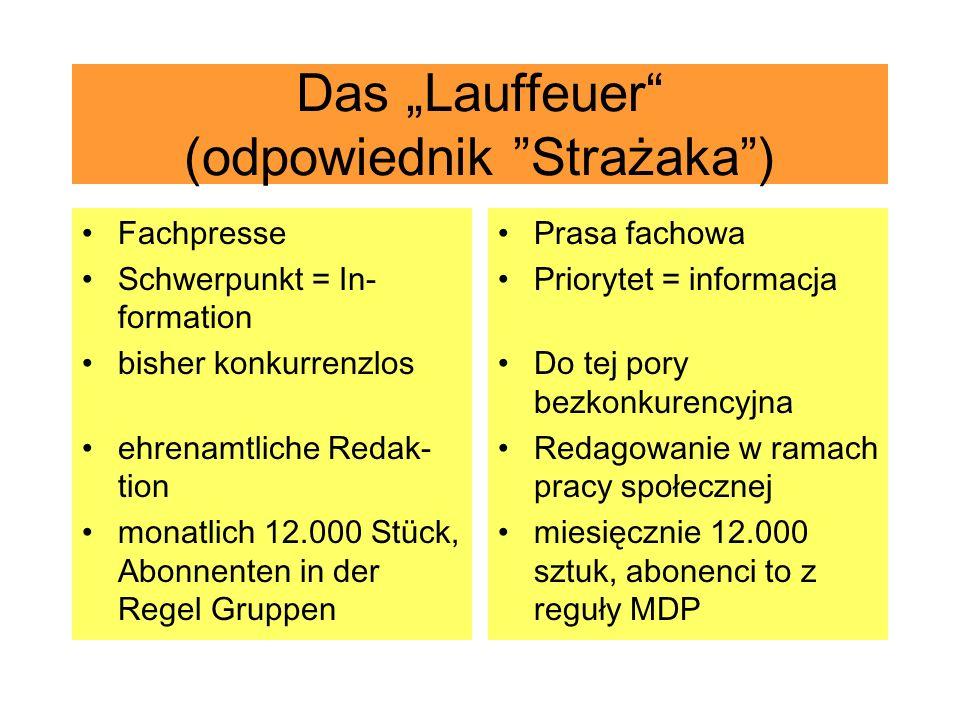 Das Lauffeuer (odpowiednik Strażaka) Fachpresse Schwerpunkt = In- formation bisher konkurrenzlos ehrenamtliche Redak- tion monatlich 12.000 Stück, Abo