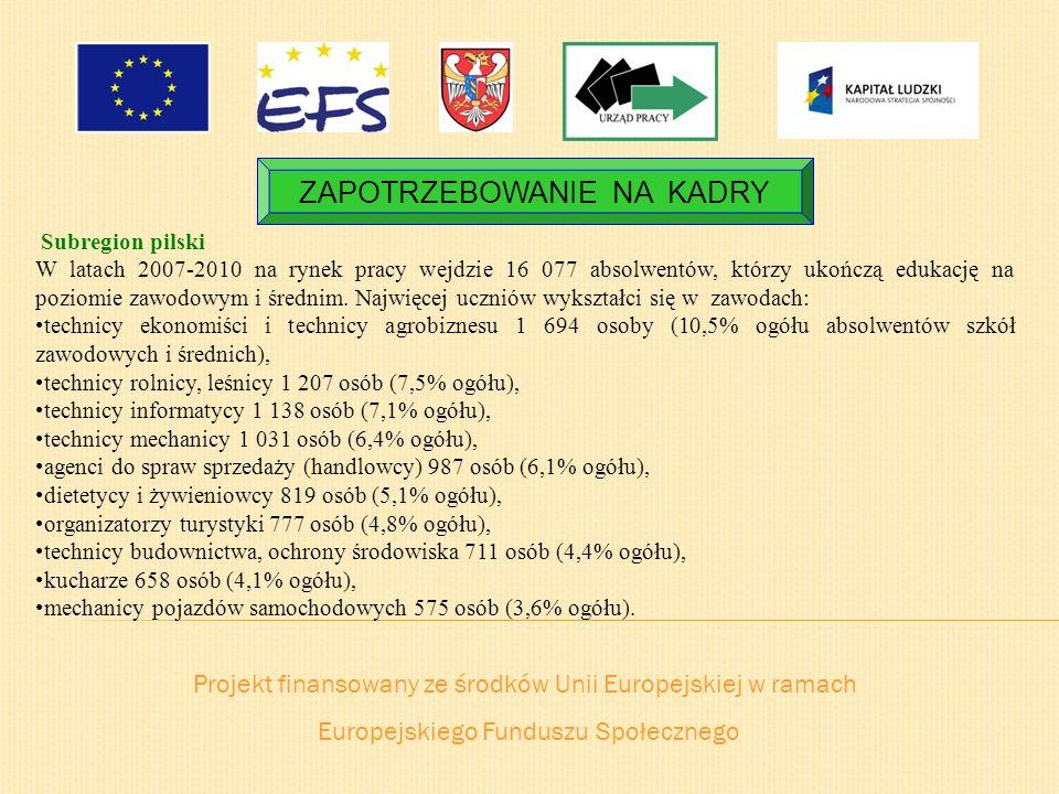 Projekt finansowany ze środków Unii Europejskiej w ramach Europejskiego Funduszu Społecznego ZAPOTRZEBOWANIE NA KADRY Subregion pilski W latach 2007-2