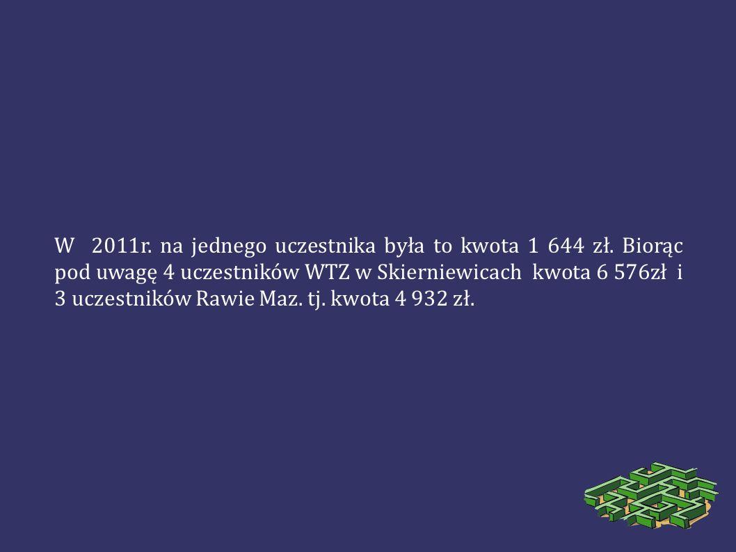 W 2011r. na jednego uczestnika była to kwota 1 644 zł. Biorąc pod uwagę 4 uczestników WTZ w Skierniewicach kwota 6 576zł i 3 uczestników Rawie Maz. tj