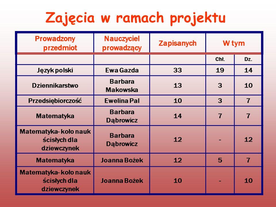 Zajęcia w ramach projektu Prowadzony przedmiot Nauczyciel prowadzący ZapisanychW tym Chł.Dz. Język polskiEwa Gazda331914 Dziennikarstwo Barbara Makows