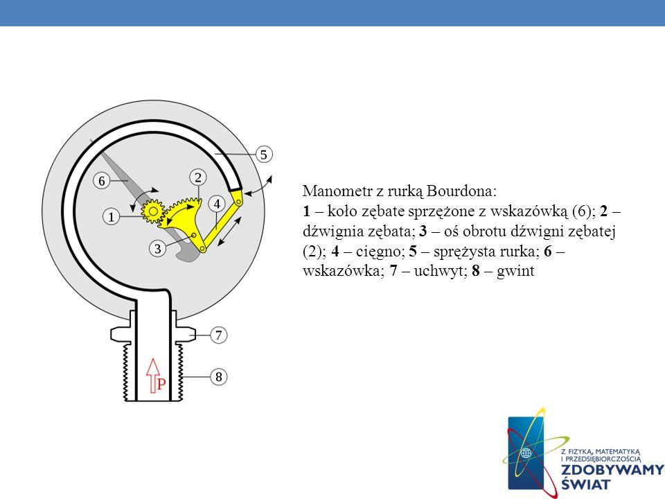 Manometr z rurką Bourdona: 1 – koło zębate sprzężone z wskazówką (6); 2 – dźwignia zębata; 3 – oś obrotu dźwigni zębatej (2); 4 – cięgno; 5 – sprężyst