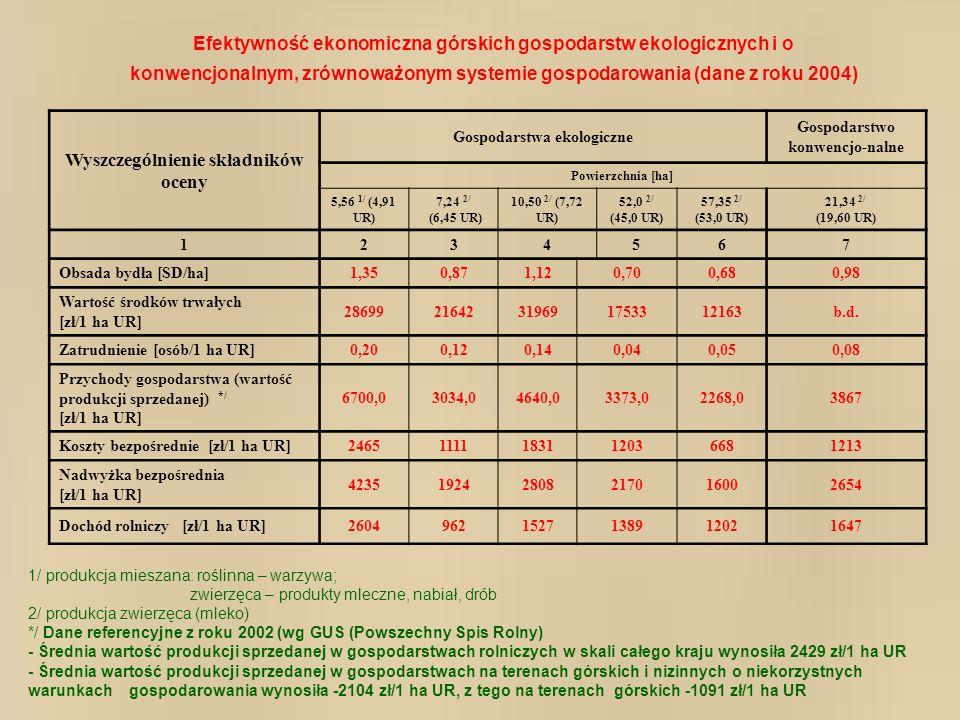 Wyszczególnienie składników oceny Gospodarstwa ekologiczne Gospodarstwo konwencjo-nalne Powierzchnia [ha] 5,56 1/ (4,91 UR) 7,24 2/ (6,45 UR) 10,50 2/