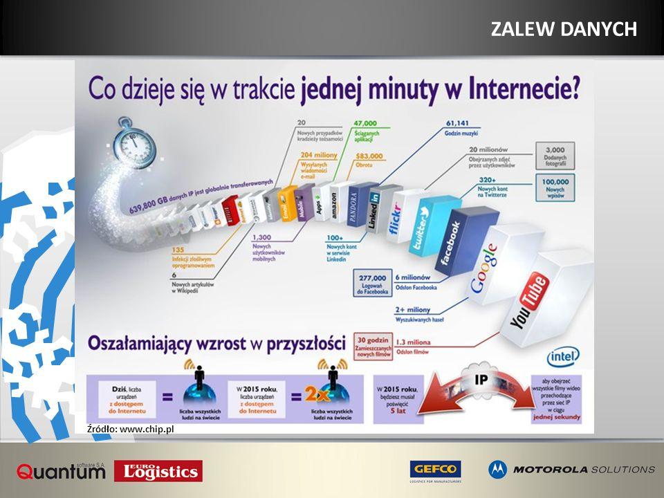 ZALEW DANYCH WZROST ZŁOŻONOŚCI POWODUJE… ZALEW DANYCH Źródło: www.chip.pl