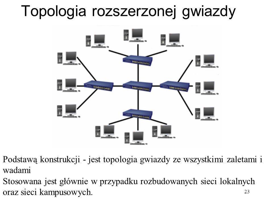 23 Topologia rozszerzonej gwiazdy Podstawą konstrukcji - jest topologia gwiazdy ze wszystkimi zaletami i wadami Stosowana jest głównie w przypadku roz