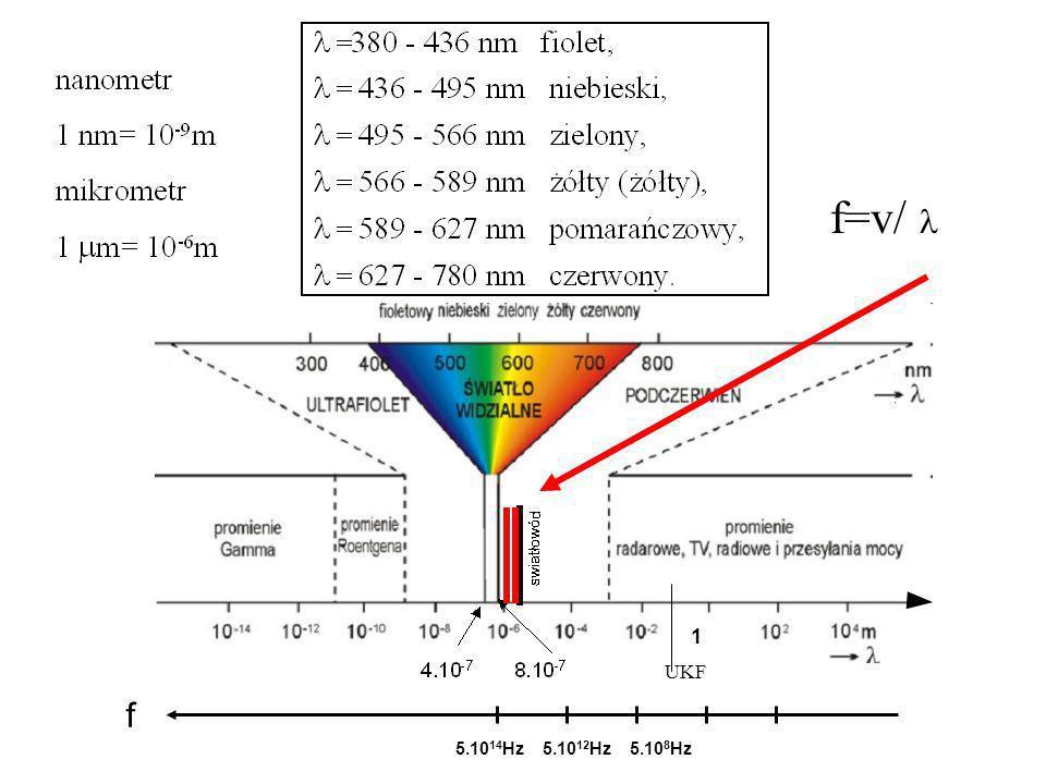 5.10 14 Hz5.10 12 Hz5.10 8 Hz 1 f f=v/ UKF