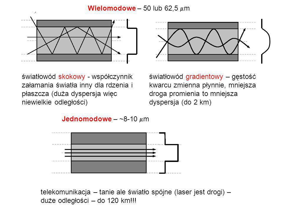 światłowód skokowy - współczynnik załamania światła inny dla rdzenia i płaszcza (duża dyspersja więc niewielkie odległości) światłowód gradientowy – g