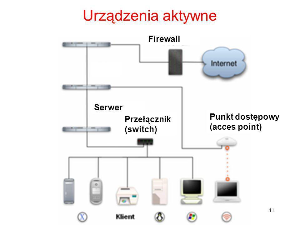 41 Urządzenia aktywne Przełącznik (switch) Punkt dostępowy (acces point) Serwer Firewall