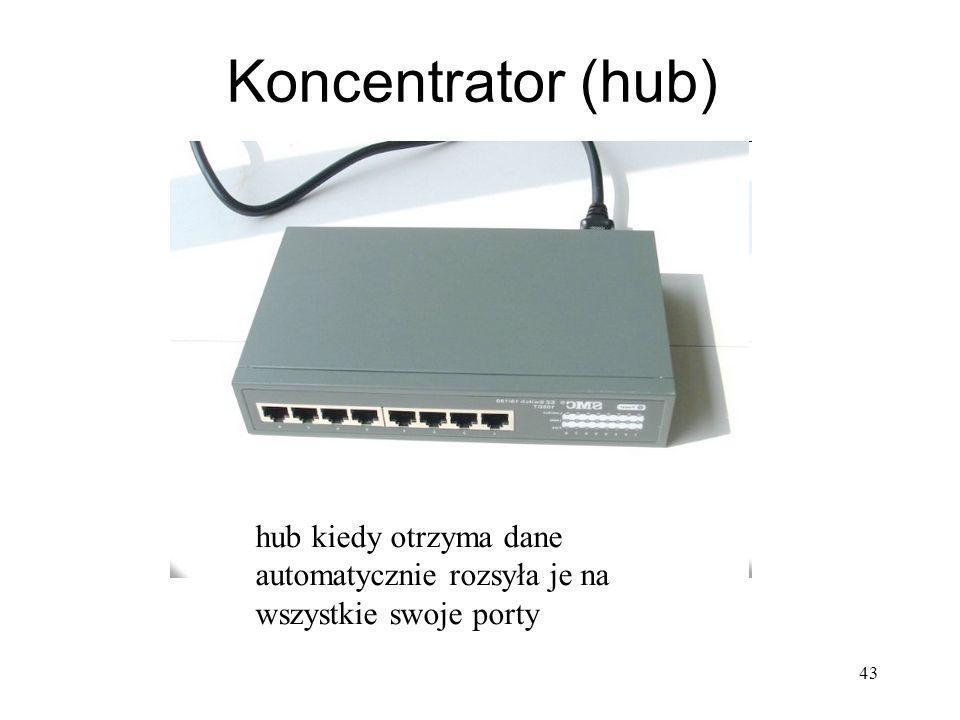 43 Koncentrator (hub) hub kiedy otrzyma dane automatycznie rozsyła je na wszystkie swoje porty