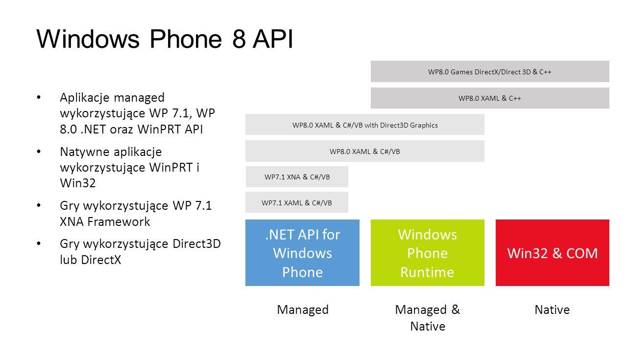 Windows Phone 8 API Aplikacje managed wykorzystujące WP 7.1, WP 8.0.NET oraz WinPRT API Natywne aplikacje wykorzystujące WinPRT i Win32 Gry wykorzystu