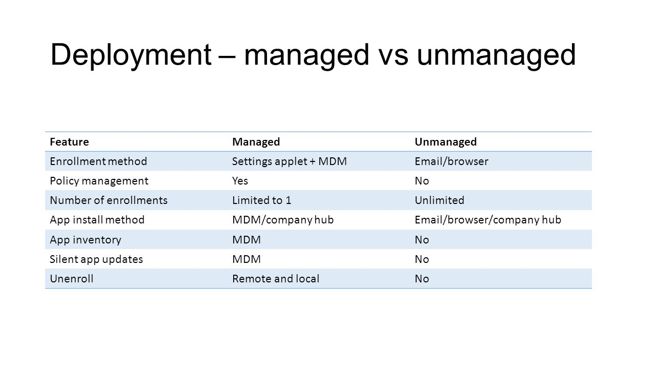 Deployment – managed vs unmanaged FeatureManagedUnmanaged Enrollment methodSettings applet + MDMEmail/browser Policy managementYesNo Number of enrollmentsLimited to 1Unlimited App install methodMDM/company hubEmail/browser/company hub App inventoryMDMNo Silent app updatesMDMNo UnenrollRemote and localNo