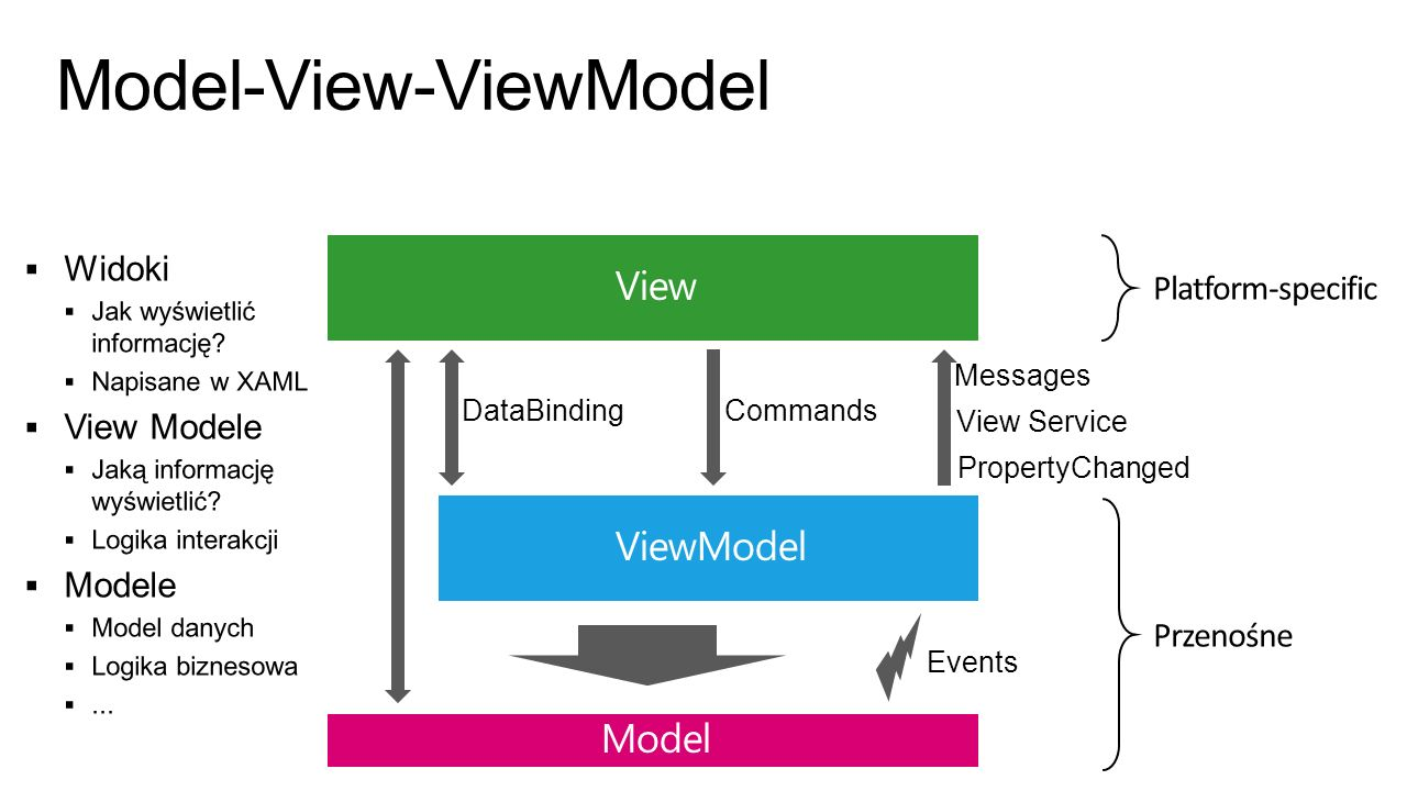 Model-View-ViewModel DataBindingCommands Messages View Service Events PropertyChanged
