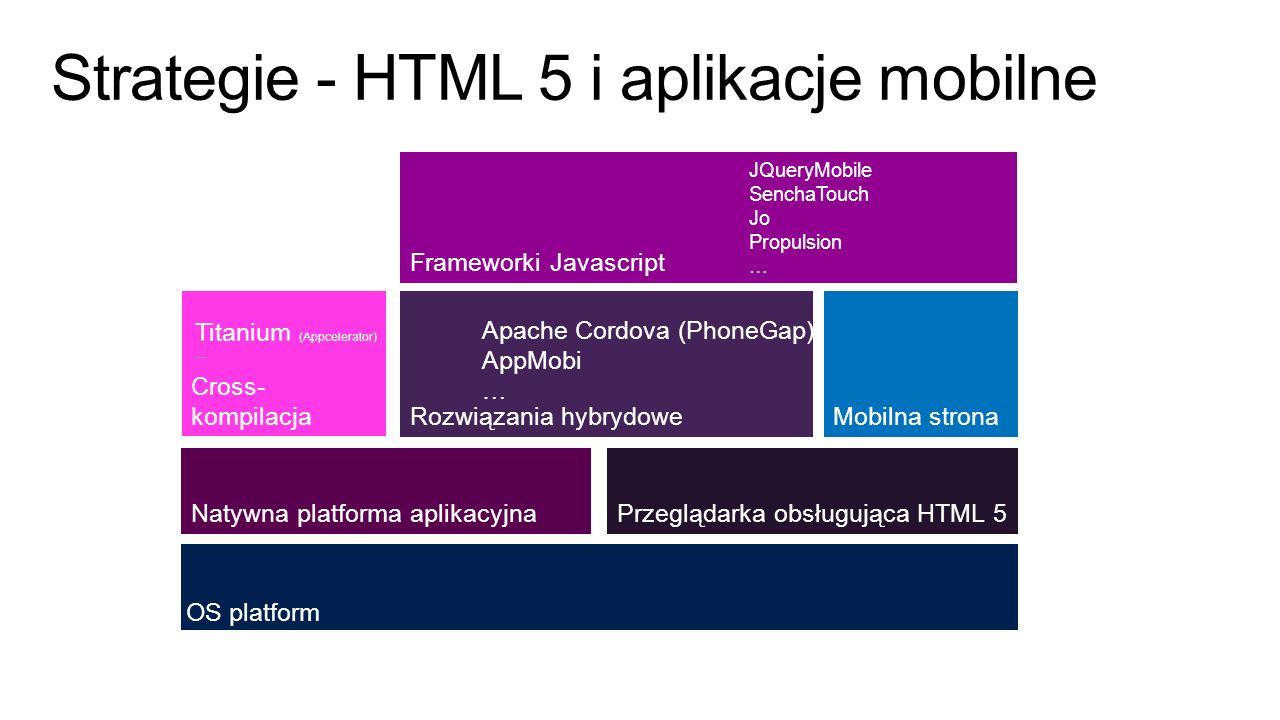 Strategie - HTML 5 i aplikacje mobilne OS platform Przeglądarka obsługująca HTML 5 Mobilna strona Natywna platforma aplikacyjna Rozwiązania hybrydowe