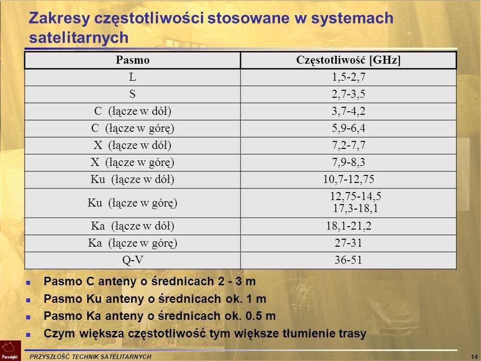 PRZYSZŁOŚĆ TECHNIK SATELITARNYCH 14 Zakresy częstotliwości stosowane w systemach satelitarnych PasmoCzęstotliwość [GHz] L1,5-2,7 S2,7-3,5 C (łącze w d