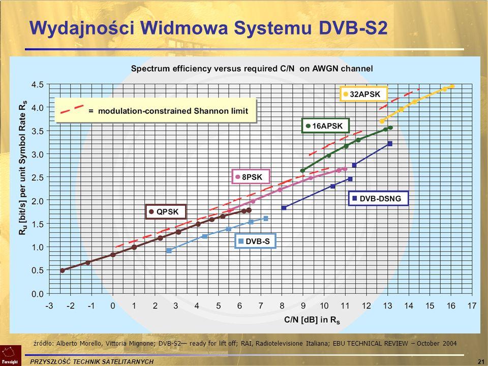 PRZYSZŁOŚĆ TECHNIK SATELITARNYCH 21 Wydajności Widmowa Systemu DVB-S2 źródło: Alberto Morello, Vittoria Mignone; DVB-S2 ready for lift off; RAI, Radio