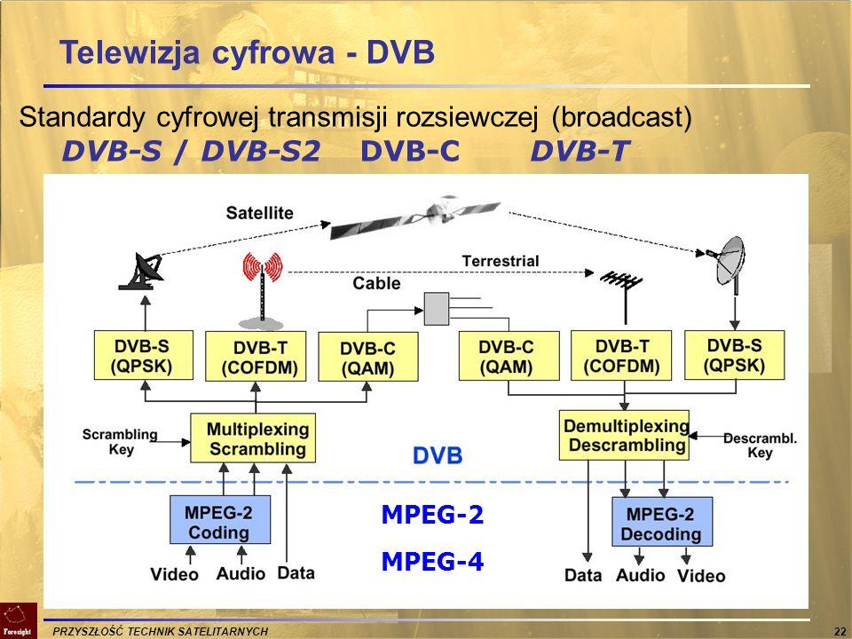 PRZYSZŁOŚĆ TECHNIK SATELITARNYCH 22 Standardy cyfrowej transmisji rozsiewczej (broadcast) DVB-S / DVB-S2DVB-CDVB-T Telewizja cyfrowa - DVB MPEG-2 MPEG